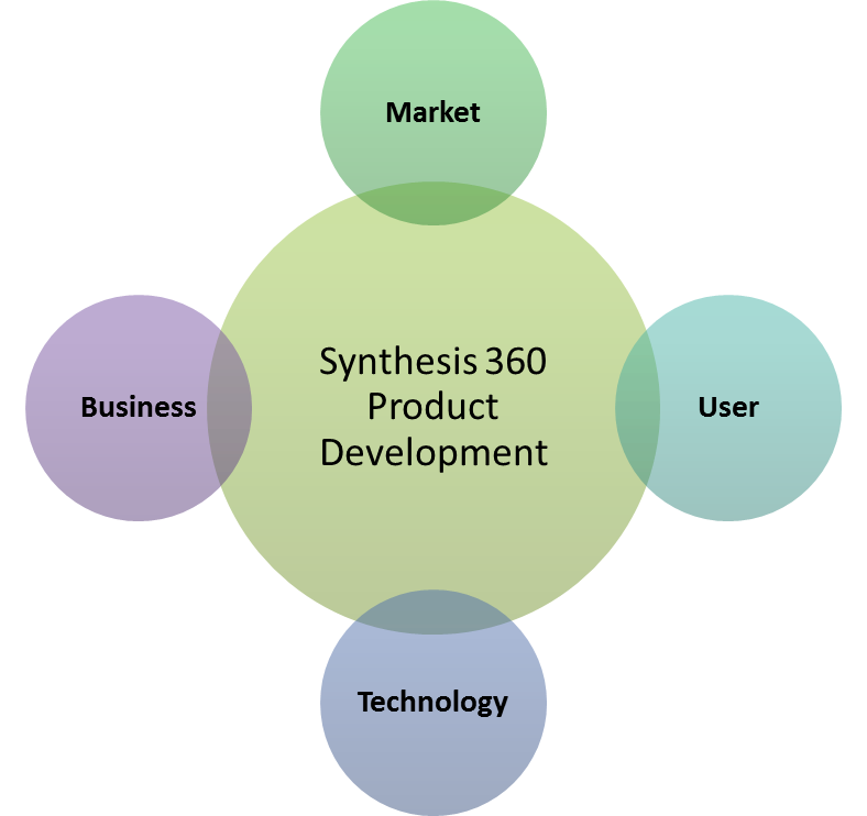 marketing synthesis Specialties: internet marketing, google analytics, email advertising, ecommerce & cloud commerce, direct marketing, synthesis:mcm will help your business to achieve the potential of the internet.